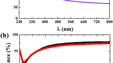 Near unity ultraviolet absorption in graphene without