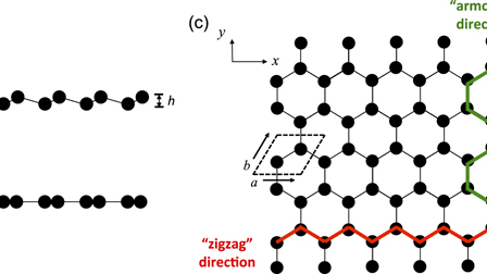 Empirical potential for molecular simulation of graphene