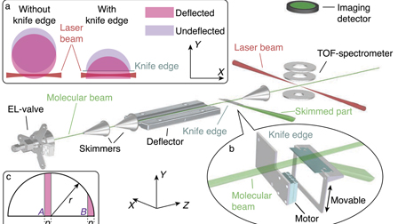 Note: Knife edge skimming for improved separation of molecular