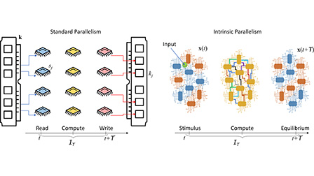 Perspective: Memcomputing: Leveraging memory and physics to