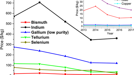 Research Update: Bismuth based materials for photovoltaics
