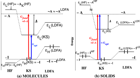 Density functional approximations for orbital energies and