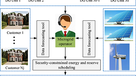 Optimal scheduling of distributed energy resources and responsive