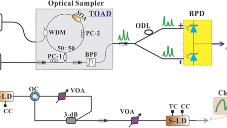 Self-balanced real-time photonic scheme for ultrafast random number