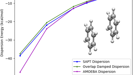 A physically grounded damped dispersion model with particle mesh