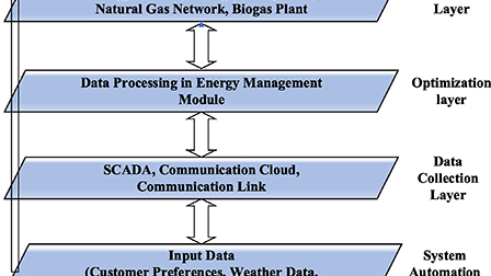 Energy management in commercial building microgrids: Journal