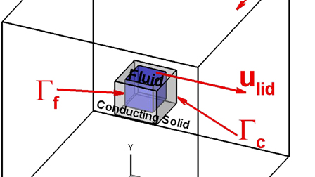 Characterization of the lid-driven cavity