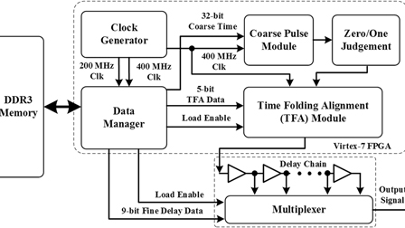 A pico-second resolution arbitrary timing generator based on time