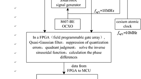 Novel frequency stability measurement method with whole