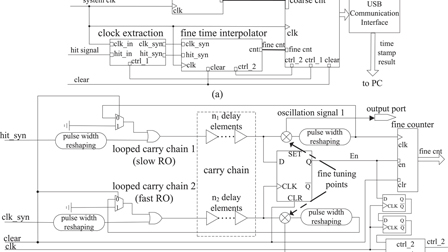 A high-linearity time-to-digital converter based on