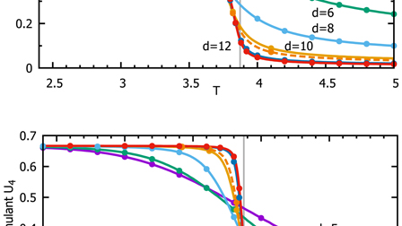 Duality and free energy analyticity bounds for few-body Ising models