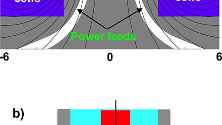 Scaling of magnetized inertial fusion with drive current