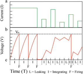 Magnetic domain wall neuron with lateral inhibition: Journal ... on