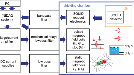 Mutual benefit achieved by combining ultralow-field magnetic