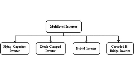 Integrating multilevel converters application on renewable energy