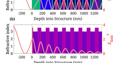 Continuous repetition rate tuning from 960 MHz to 1 72 GHz of a sub
