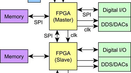 A scalable arbitrary waveform generator for atomic physics