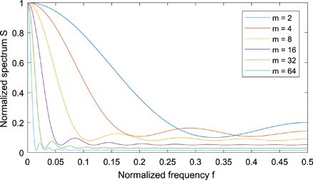 A delayed-feedback filter with negative group delay: Chaos: An