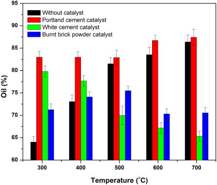 Catalytic and noncatalytic conversion of spent fat oil into