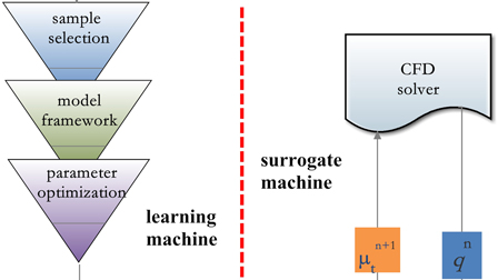 Machine learning methods for turbulence modeling in subsonic