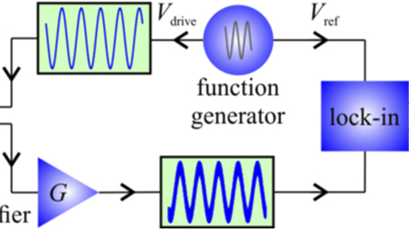 Calibration of the oscillation amplitude of electrically