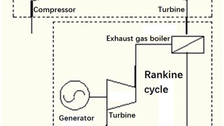Ecological optimization for a combined diesel-organic Rankine cycle