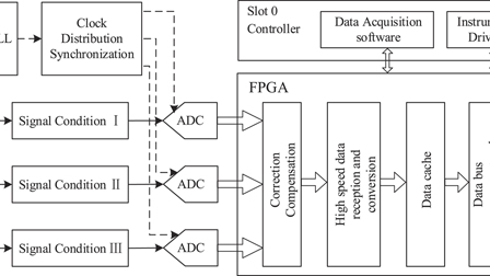 Large dynamic range data acquisition system for time-domain