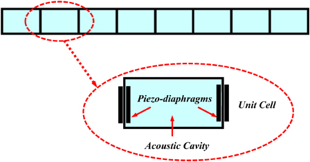 Active acoustic metamaterial with tunable effective density using a