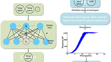 The impact of wind field spatial heterogeneity and