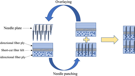 Modeling quasi-3D needle-punched C/C composites using a