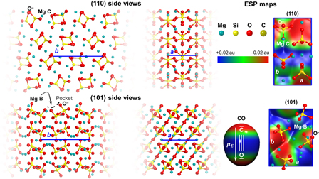 Carbon monoxide adsorption at forsterite surfaces as models