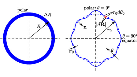 Two-dimensional thin shell model for the nonlinear Rayleigh-Taylor