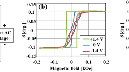 Magneto-optical light modulation using the VCMA effect in