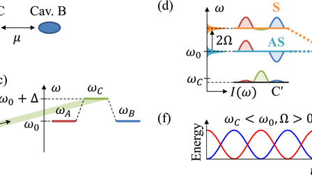 On-chip dynamic time reversal of light in a coupled-cavity system
