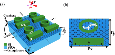 Double-layer graphene optical modulators based on Fano