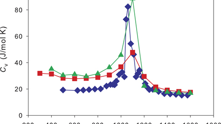 Analysis of electrical double layer structure in molten salts: The