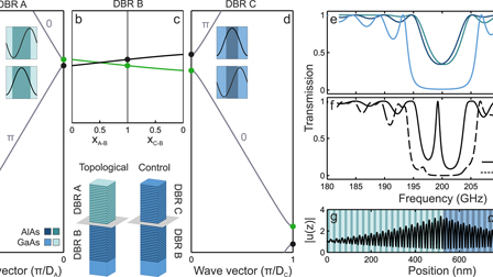 Coherent generation and detection of acoustic phonons in topological