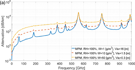 Propagation properties of sub-millimeter waves in foggy