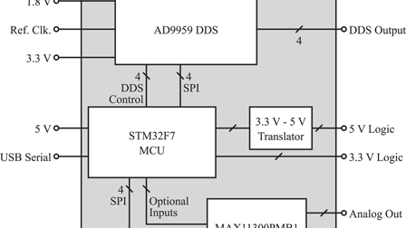 Embedded control system for mobile atom interferometers: Review of