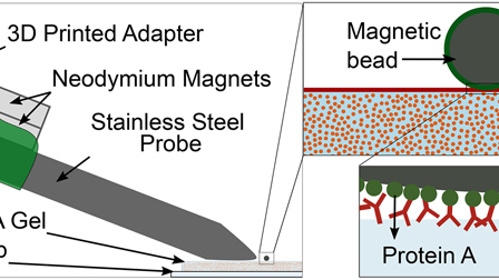 In situ determination of exerted forces in magnetic pulling