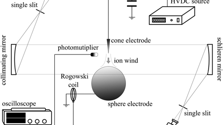 Development and morphological characterization of ion wind ... on