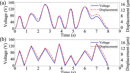 A fast and accurate piezoelectric actuator modeling method