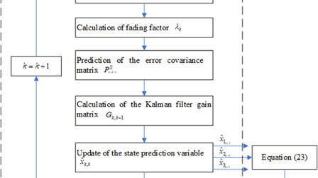 A phase difference measurement method based on strong