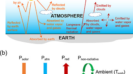 Radiative sky cooling: Fundamental principles, materials