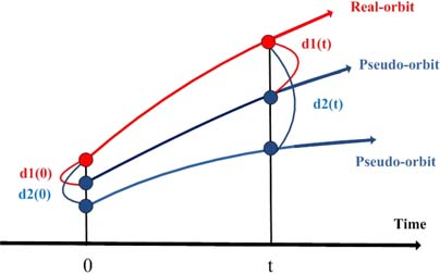 A novel method based on the pseudo-orbits to calculate the