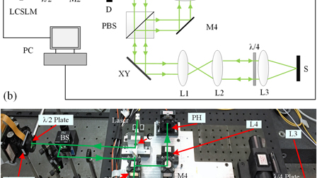 Accurate aberration correction in confocal microscopy based on modal