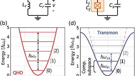 A Quantum Engineer S Guide To Superconducting Qubits Applied