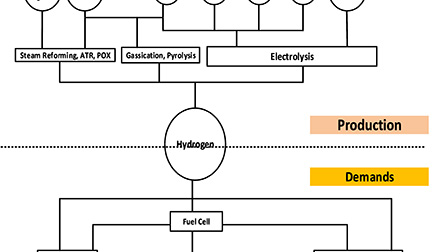 The potential role of green hydrogen production in the South Africa