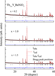 Persistence of large magnetodielectric coupling anomalies and