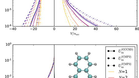 Rank reduced coupled cluster theory  I  Ground state